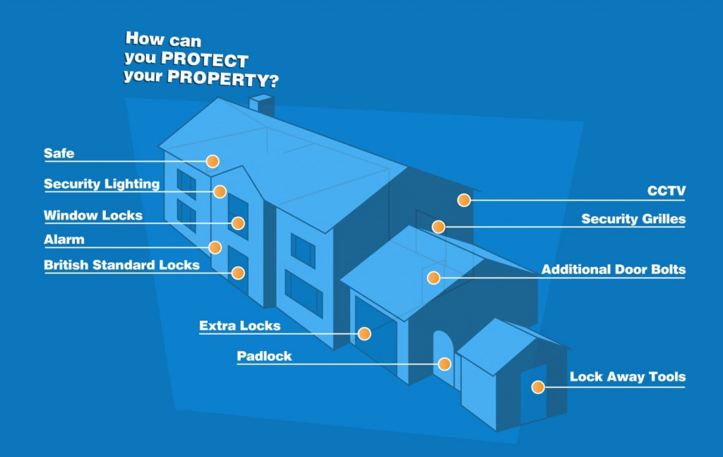 Protect Your Property - home security tips